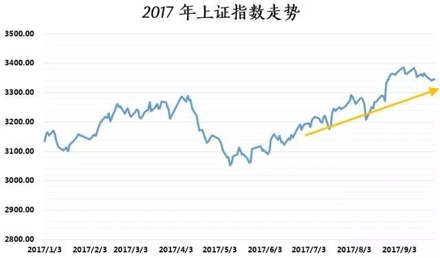 """节后A股上涨概率达八成 私募""""火力全开""""备战10月行情"""
