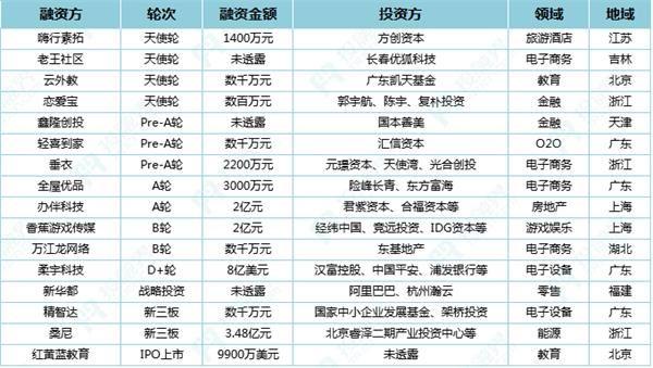 投融界融资速递(9.27)|柔宇科技获8亿美元D+轮融资