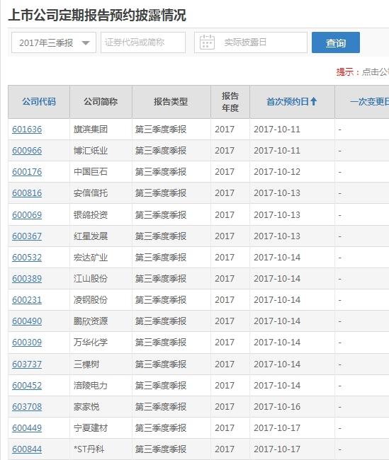 公布了上海证券交易所第三季度报告的聘任和披露时间表。基宾集团博辉纸业率先