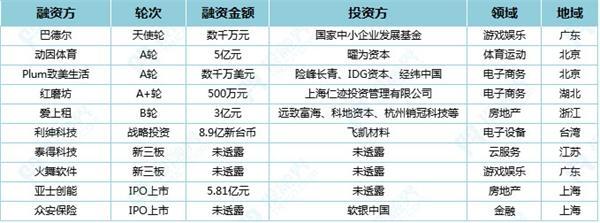 投融界融资速递(9.28)|国家中小企业发展基金投资手游开发商巴德尔