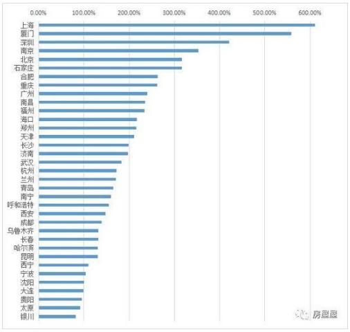 十年房价涨跌榜:上海翻了6倍 这7个城市不涨反跌