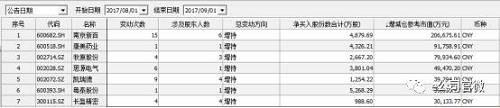 从净卖出股份数合计来看,<a href=/gupiao/601225.html  class=red>陕西煤业</a>、<a href=/gupiao/000631.html  class=red>顺发恒业</a>和<a href=/gupiao/600759.html  class=red>洲际油气</a>位列前三,分别达到8510万股、6961万股和5253万股;而从减仓参考市值来看,<a href=/gupiao/002517.html  class=red>恺英网络</a>位列首位,高达10.5亿元,<a href=/gupiao/601225.html  class=red>陕西煤业</a>、<a href=/gupiao/600970.html  class=red>中材国际</a>和<a href=/gupiao/000538.html  class=red>云南白药</a>也都在4亿元以上。