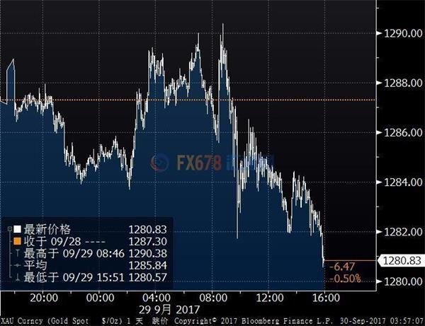 金价下跌但ETF持仓量劲涨,通胀数据偏弱未损加息预期