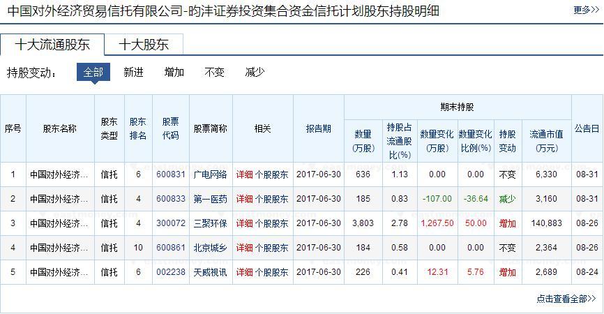 淡水泉与国家队追捕6只股票王亚伟仍然坚持三聚环保