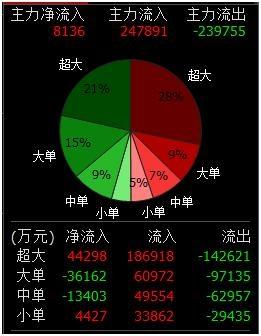 中国神电开板!逾12亿主力净流出