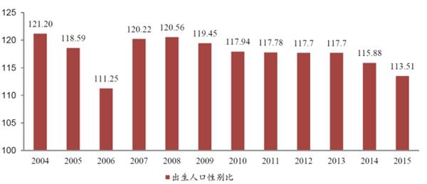 出生人口性别比_2015中国出生人口
