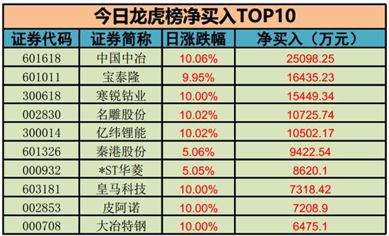净买入榜TOP10