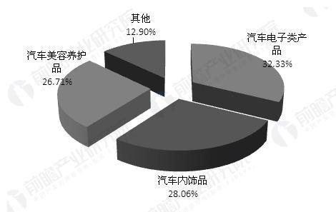 资料来源:前瞻产业研究院《汽车用品行业分析报告》