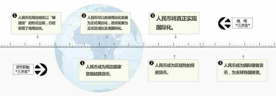 图解人民币国际化