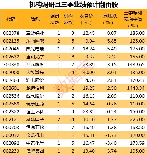 调研9.8表_副本