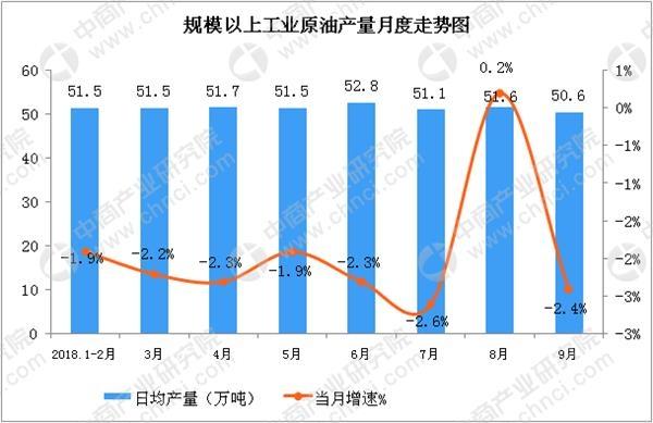 2018年9月中国能源生产情况月度分析报告(图)