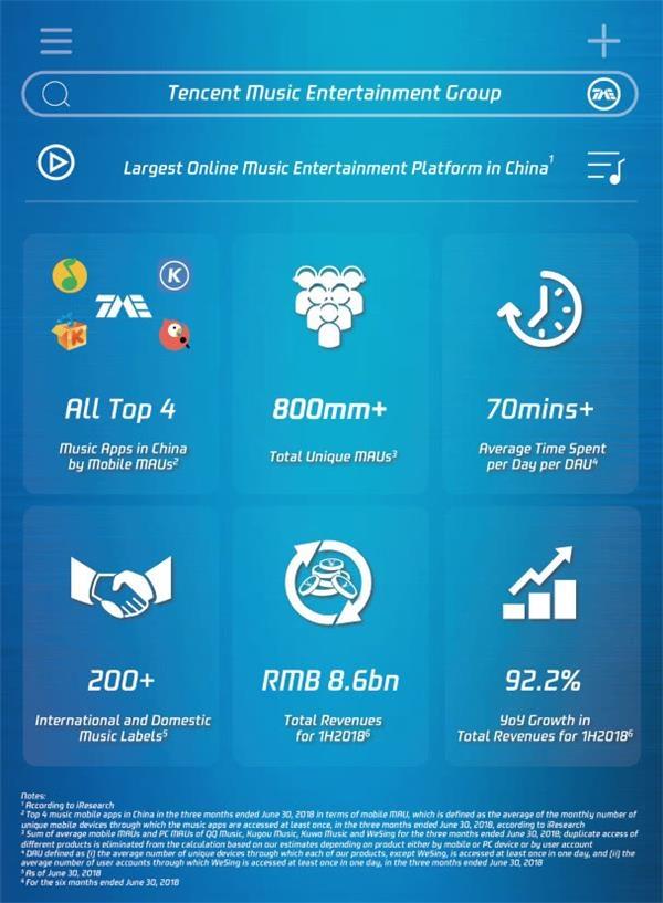 财富娱乐平台登录网址_平台数据方面,腾讯音乐娱乐集团于2018年第二季总月活用户数超过8亿