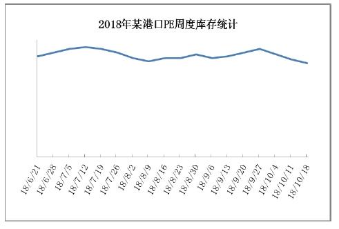 国庆假期当前,在价钱的长久走高进程中,市场涌现了一波接货的飞腾,港口库存也有所走低。由于近期外盘报价也有所走弱,进口利润仍涌现扩小年夜态势,或者将带来更多进口货的报复打击。