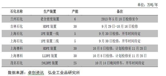 节后上海赛科、茂名石化等装配涌现查验,估量到11月底复产。而上海石化2PE、兰州石化 AD、吉林石化 HD、独山子石化HD、中天合创LD在近期将陆续复产。团体下去看,由于查验导致的供应丧掉较国庆假期以前有明明淘汰。供应,团体装配动工率有所回升。而在本年度的着末两个月,打算中的查验一样未几,国内供应应当保持一个相对于宽松的态势。