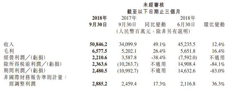 小米集团三季度营收同比增长