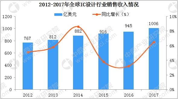 一文看懂2018年全球及中国集成电路设计行业市场发展状况(图)