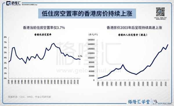 低住房空置率的香港房价持续上涨图片