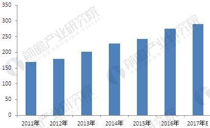 图表4:2011-2017年中国汽车电子行业集成电路需求量(单位:亿元)