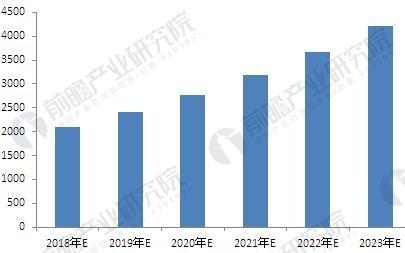 2018年中国集成电路封装行业现状与发展前景分析