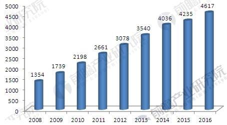 汽车电子市场发展趋势分析 市场容量将增至7500亿