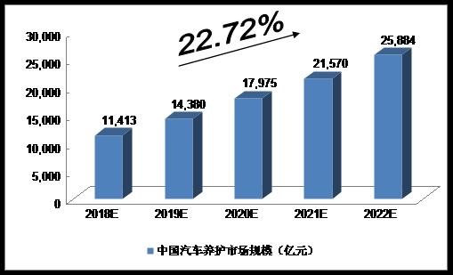 2018中国汽车后市场研究报告;2018-2022年中国汽车后市场的规模预测
