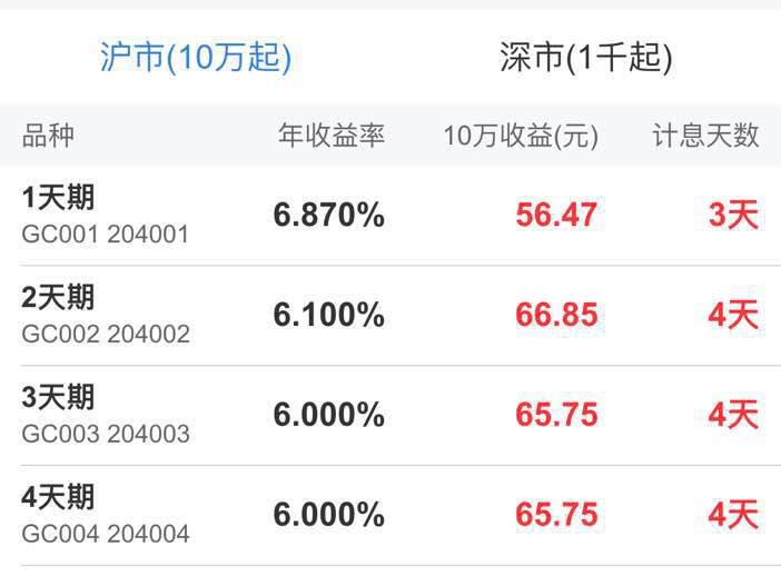 国债逆回购大涨70%目前利率已冲至6.8%!速看洛杉矶v国债攻略穷游网图片