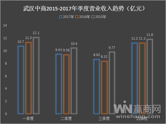 武汉中商集团2017年利润同比上升 577.95% 全年新增门店达9家
