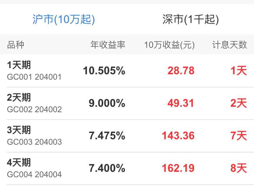 5.1小密室逃脱,攻略逆回购利率飙升至10.5%!速临近长假8国债第十关图片