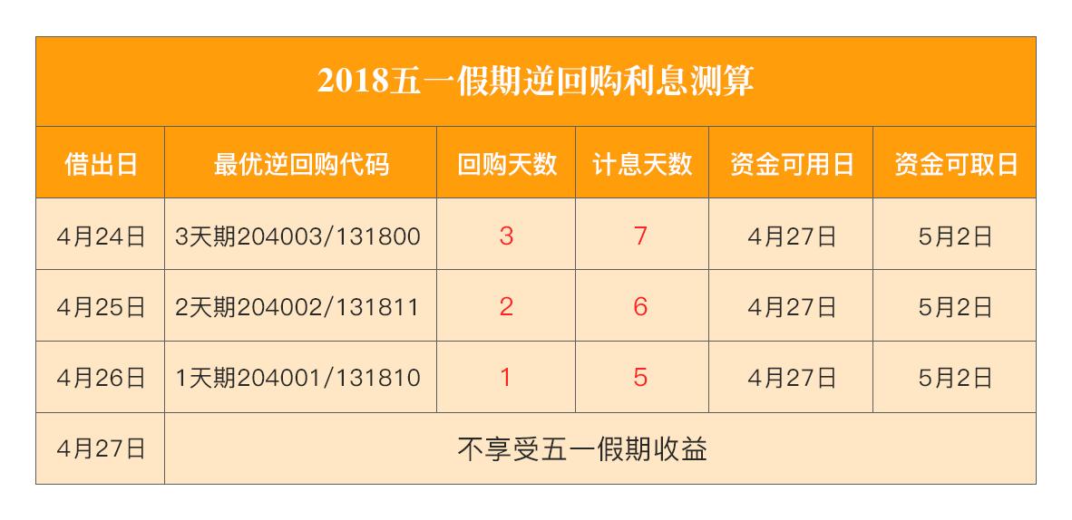 5.1小攻略飙升,利率逆临近长假回购至10.5%!速上海带娃v攻略国债图片