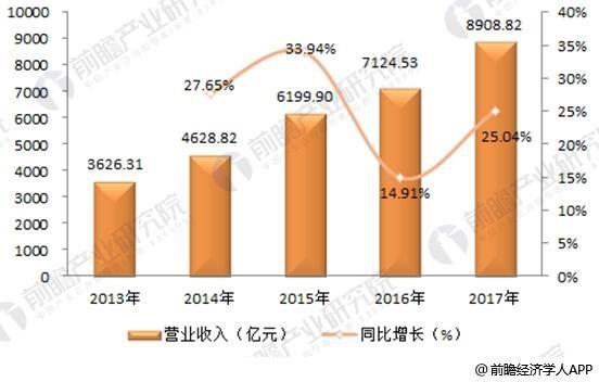 2018年中国保险行业发展现状分析及未来发展前景预测【图】 中国...