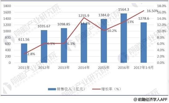 数据显示,2008-2016年,我国集成电路封装测试行业销售收入呈波动性