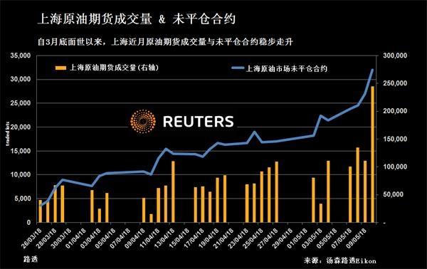 作为全球最大的原油进口国,中国希望上海原油期货能够最终与布伦特原油和西德克萨斯中质油(WTI)形成三足鼎立之势。