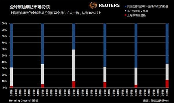 中国政府也希望确立人民币在现货原油市场的地位,这将避免美元兑换成本,增加人民币在全球金融交易中的使用。
