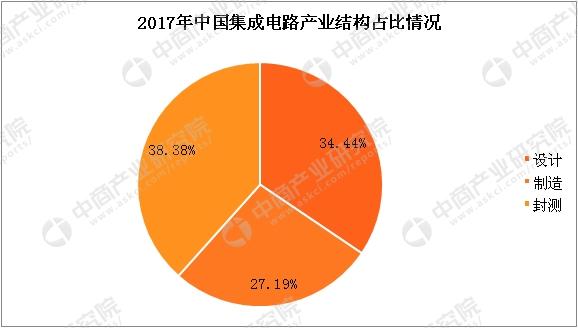 三张图了解集成电路产业:2018年产值或突破6000亿元(附图表)