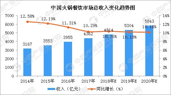 据数据统计显示:我国火锅餐饮市场总收入由2014年3167亿元增长至2017
