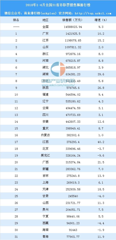 2018年1-4月全国31省市彩票销售额排行榜:广东江苏山东销售额超百亿