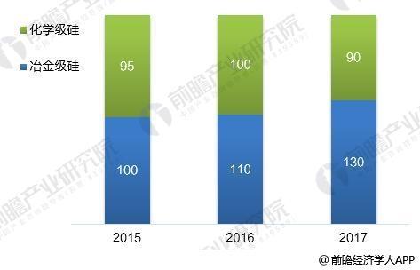 图表3:2015-2017年中国工业硅产品结构情况(单位:万吨)