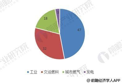 图表4:2016年我国lng消费结构(单位:%)
