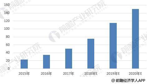 图表3:2015-2020年lng汽车保有量规模及预测(单位:万台)