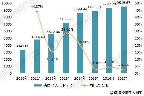 2018年水泥制品行业现状分析 产业结构不断调整,升级
