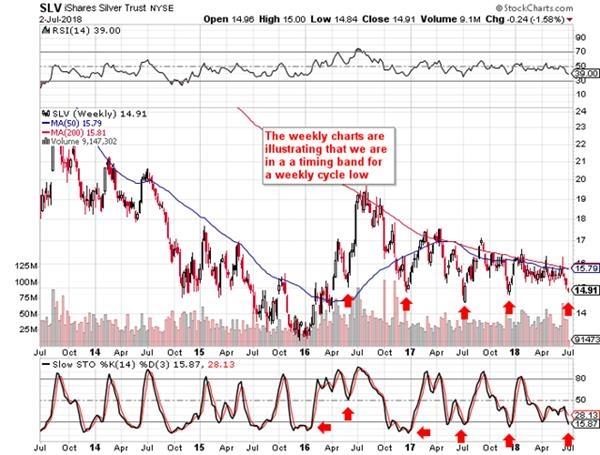 从周线来看,在2016年年中和年末贵金属市场都确认了中期周期底部。虽然从空头的角度来看,白银长期走势看起来并不是很健康,但该机构认为,其实不然。