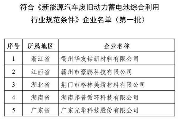 工信部就《新能源汽车废旧动力蓄电池综合利用行业规范条件》企业名单