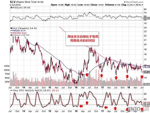 "Individual Trader认为,贵金属典型的中期周期中存在2到3个日度周期,当中会有高点和低点。这些日度周期中出现""半周期低点"",比起中期周期会有更多的获利回吐机会。"