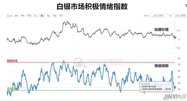 该机构表示,白银市场的情绪正处在中期低点的水平。与黄金相比,波动性更大的白银会在中期周期反弹的初始阶段表现更突出。但有一个问题是,交易者往往过快进行获利了结。Individual Trader认为,交易者应该等到市场情绪回到极端看多的时候再结束交易,即白银白银市场积极情绪指数(Silver Optix)升至65上方的时候。目前,该指数处在35的水平。
