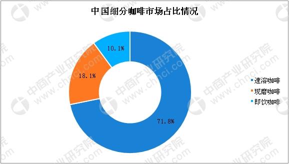 中国咖啡市场步入高速发展阶段 咖啡行业竞争格局分析