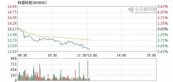 科森科技8月2日盘中跌幅达5%