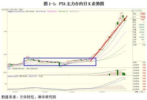 上周PTA上涨趋势最先展现减缓,主力相符约1901最高上冲至746,最矮下探至7250,周五收至7460,较前周末上涨160元/吨,周度累计涨幅2.19%,持仓增补10.88万手至140.14万手。现货方面,上周主流PTA价格累计上涨510元至8810元/吨,现在主力相符约1809期价贴水现货价约1300元/吨。