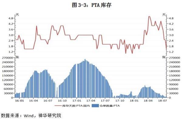PTA、PE周度策略通知:上涨趋势减缓 破位着重止盈