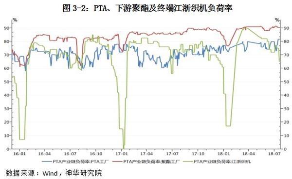 恒力石化1号220万吨PTA生产线近期重启,上周PTA负荷率升至81.6%,但改不都雅市场供答不能的格局还必要一些时间,8月份现货供答偏紧仍会不息。而下游方面,聚酯负荷率降低0.2%至90.1%仍处年内高位,终端纺织负荷率降低清晰,降至65%中矮位。PTA库存方面,上周国内PTA产商库存降低1天至1.5天历史矮位;PTA期货仓单相对前周幼幅上升0.06万张至0.57万张。