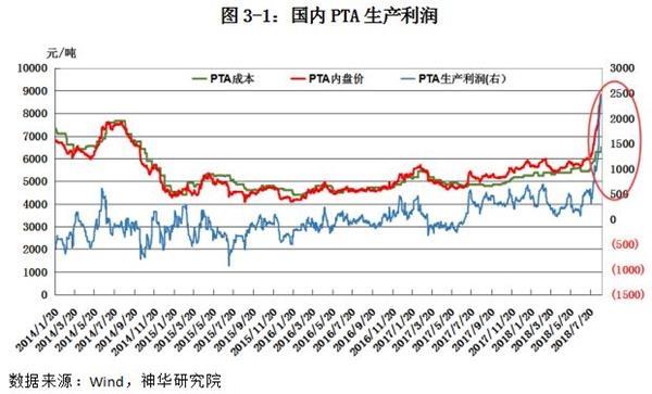 上周PTA现货价格上涨510元至8810元/吨,而上游原料PX价格上涨幅度相对较小,当前PTA动态生产利润高达2300元/吨左右。结合主力合约1901期价来看,其生产利润也上升至1000元/吨左右偏高水平。